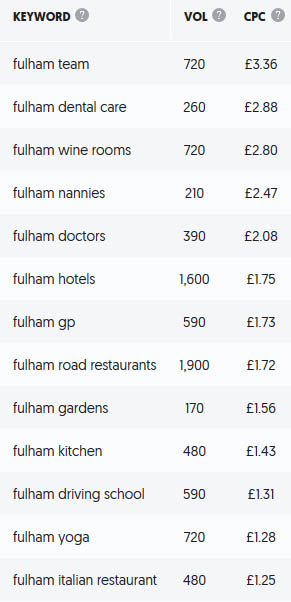 Fulham SEO Keywords