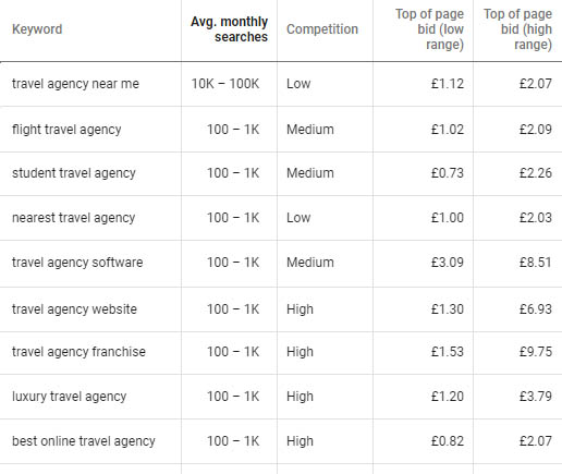 Travel Agency Keywords for PPC